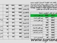 Jihad Palsu di Suriah