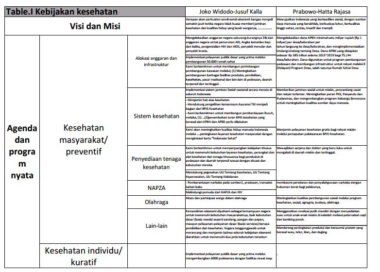 Tabel agenda Kesehatan Jokowi JK
