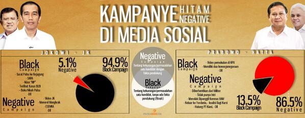 Kampanye hitam dan negatif pada pilpres