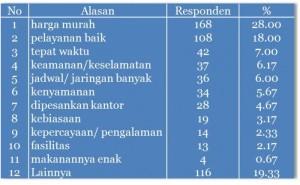 Kajian Implikasi Kebijakan Kompetisi pada Tarif Transportasi Udara (YLKI, 2003)