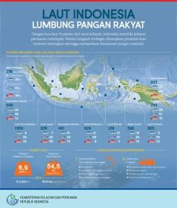 laut Indonesia