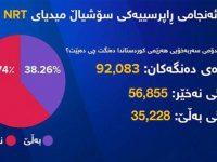 Etnis Kurdistan Tolak Memisahkan Diri dari Irak